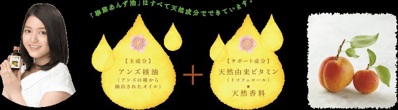 「柳屋あんず油」はすべて天然成分でできています。【主成分】アンズ核油(アンズの種から抽出されたオイル)【サポート成分】天然由来ビタミン(トコフェロール)・天然香料